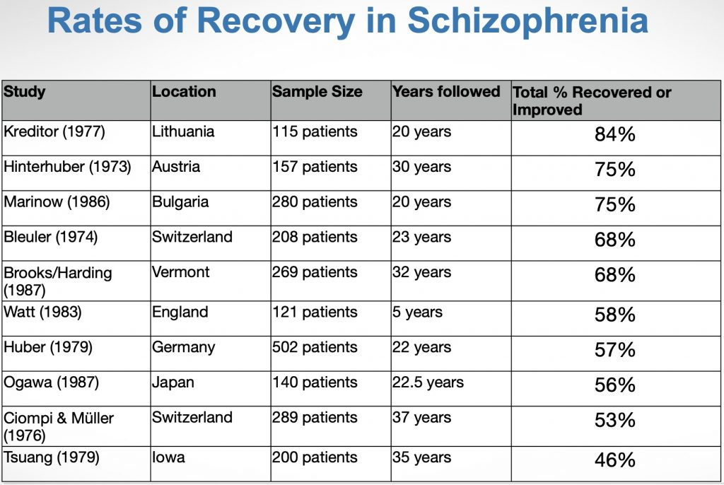 Chart of Rates of Recovery in Schizophrenia found in various long-term studies